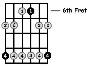 C Sharp Minor Pentatonic 6th Position Frets