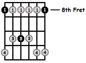 C Minor Pentatonic 8th Position Frets
