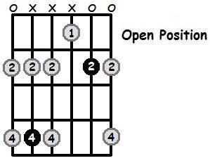 C Sharp Minor Pentatonic Open Position Frets