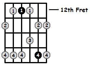 D Minor Pentatonic 12th Position Frets