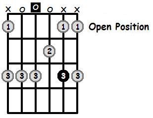 D Minor Pentatonic Open Position Frets