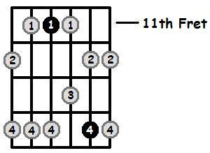 D Flat Minor Pentatonic 11th Position Frets