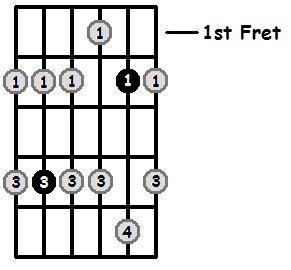 D Flat Minor Pentatonic 4th Position Frets