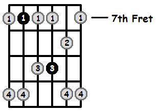 E Minor Pentatonic 7th Position Frets