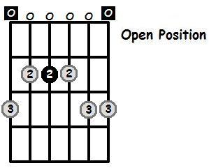 E Minor Pentatonic Open Position Frets