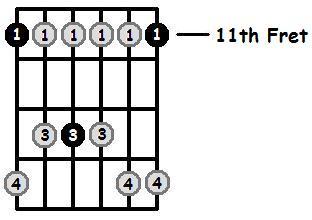 E Flat Minor Pentatonic 11th Position Frets