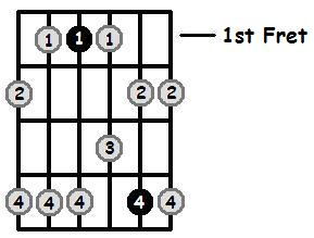 E Flat Minor Pentatonic 1st Position Frets