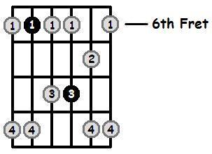 E Flat Minor Pentatonic 6th Position Frets