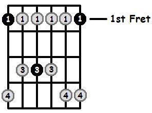 F Minor Pentatonic 1st Position Frets