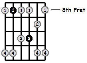 F Minor Pentatonic 8th Position Frets