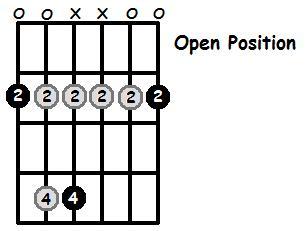 F Sharp Minor Pentatonic Open Position Frets