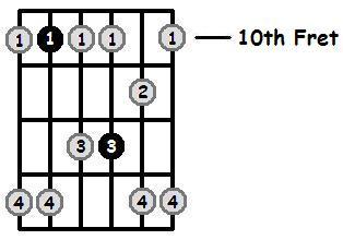 G Minor Pentatonic 10th Position Frets