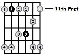 G Sharp Minor Pentatonic 11th Position Frets
