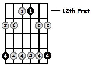 G Minor Pentatonic 12th Position Frets