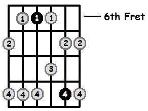 G Sharp Minor Pentatonic 6th Position Frets