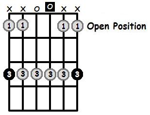 G Minor Pentatonic Open Position Frets