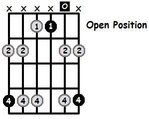 G Sharp Minor Pentatonic Open Position Frets