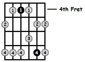G Flat Minor Pentatonic 4th Position Frets