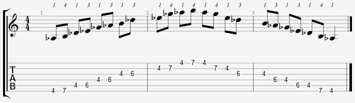 A Flat Minor Pentatonic 4th Position Notes