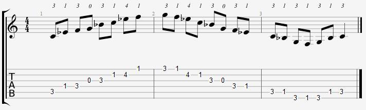 C Minor Pentatonic Open Position Notes