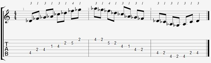 D Flat Minor Pentatonic Scale on the Guitar – 5 CAGED Positions, Tabs and Theory