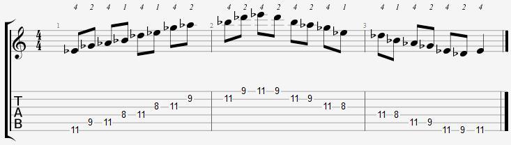E Flat Minor Pentatonic 8th Position Notes