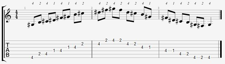 G Sharp Minor Pentatonic Scale on the Guitar – 5 CAGED Positions, Tabs and Theory