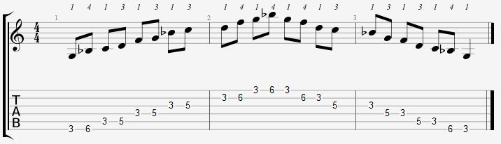 G Minor Pentatonic 3rd Position Notes