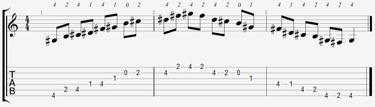 G Sharp Minor Pentatonic Open Position Notes