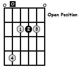A Major Arpeggio Open Position Frets