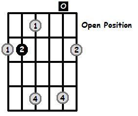 B Major Arpeggio Open Position Frets