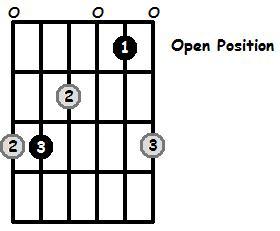 C Major Arpeggio Open Position Frets