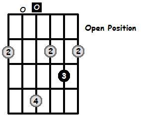 D Major Arpeggio Open Position Frets