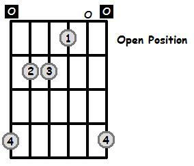 E Major Arpeggio Open Position Frets