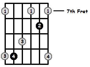 Major Arpeggios Pos 3 Frets