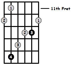 Augmented Arpeggios On The Guitar (CAGED Positions and Theory)