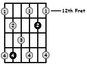 Dominant 7 Arpeggio Frets Position 5