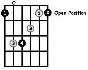 F Major Arpeggio Open Position Frets