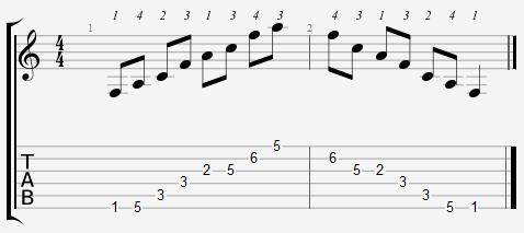 F Major Arpeggio on the Guitar – 5 CAGED Positions, Tabs and Theory