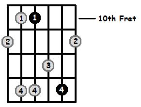 Minor 7 Arpeggio Frets Position 4