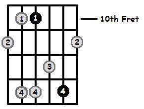 Minor 7 Arpeggio Frets Position 4