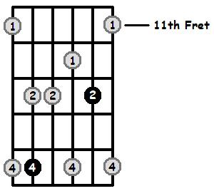 Minor 7 Arpeggio Frets Position 5