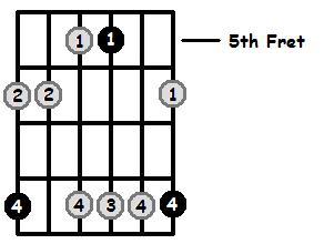 Minor 7 Arpeggio Frets Position 2