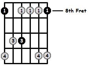 Minor 7 Arpeggio Frets Position 3
