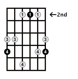 Major7-Arpeggio-Frets-Key-A-Pos-2-Shape-5