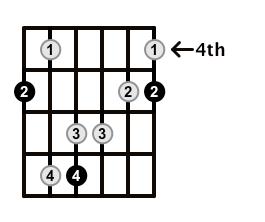 Major7-Arpeggio-Frets-Key-A-Pos-4-Shape-1