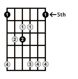 Major7-Arpeggio-Frets-Key-A-Pos-5-Shape-2