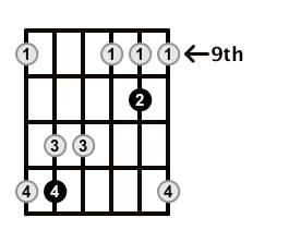 Major7-Arpeggio-Frets-Key-A-Pos-9-Shape-3