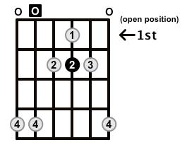 Major7-Arpeggio-Frets-Key-A-Pos-Open-Shape-0
