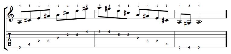 Major7-Arpeggio-Notes-Key-A-Pos-2-Shape-5